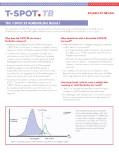 The T-Spot.TB Borderline Result infographic